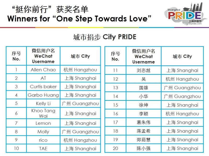 winners-for-one-step-towards-love-city-pride