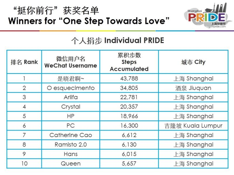 winners-for-one-step-towards-love-individual-pride